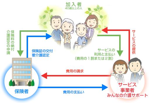 shikumi_kaigo